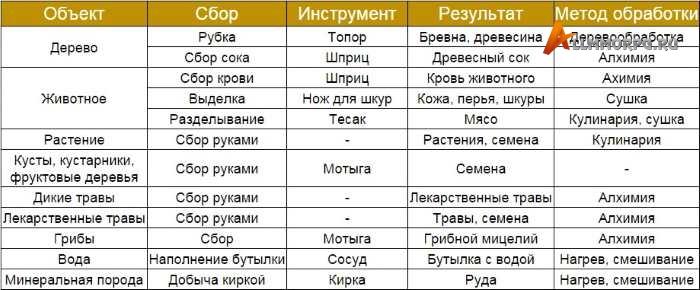 Таблица методов сбора и обработки ресурсов