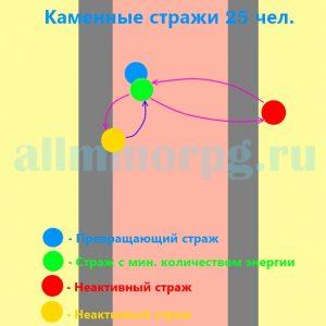 Схема расположения боссов